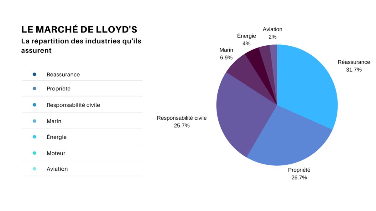 Le marché de Lloyd's Assurance