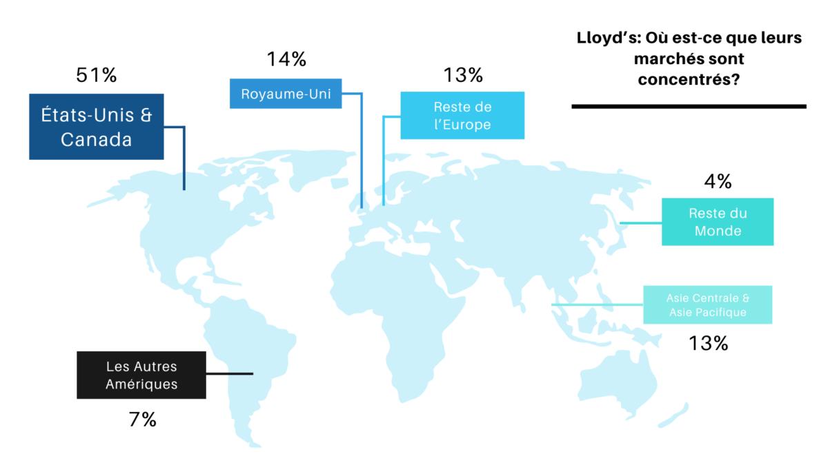 Lloyd assurance: Où leurs marchés sont concentrés