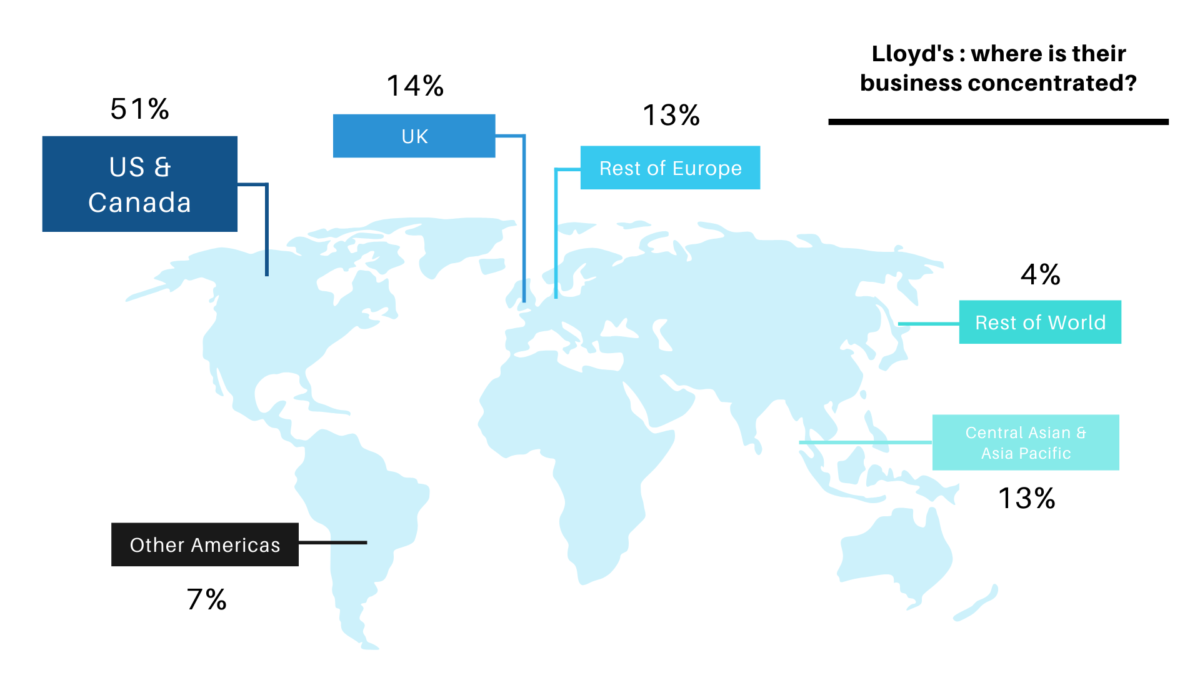 Lloyd's Insurance Business Concentration