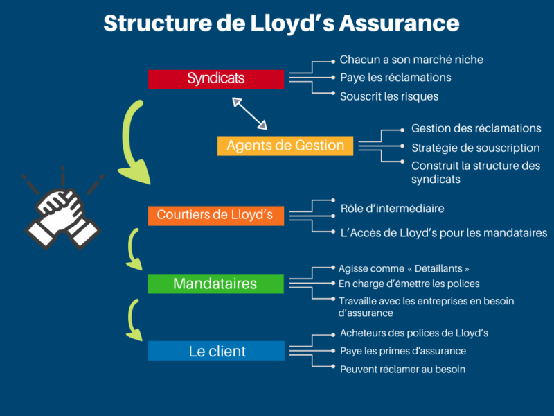 Lloyd's Assurance