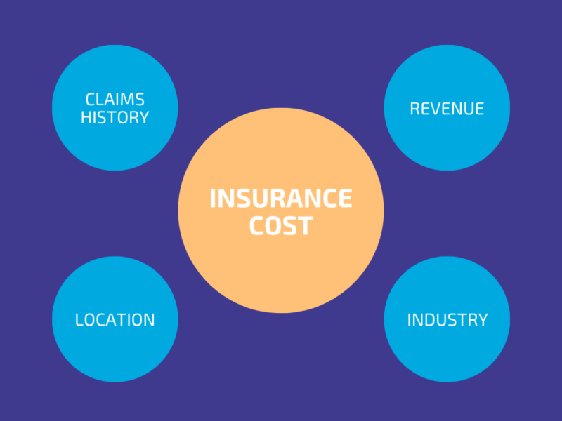How Much Does Insurance Cost for a Small Business? | Assurance KBD