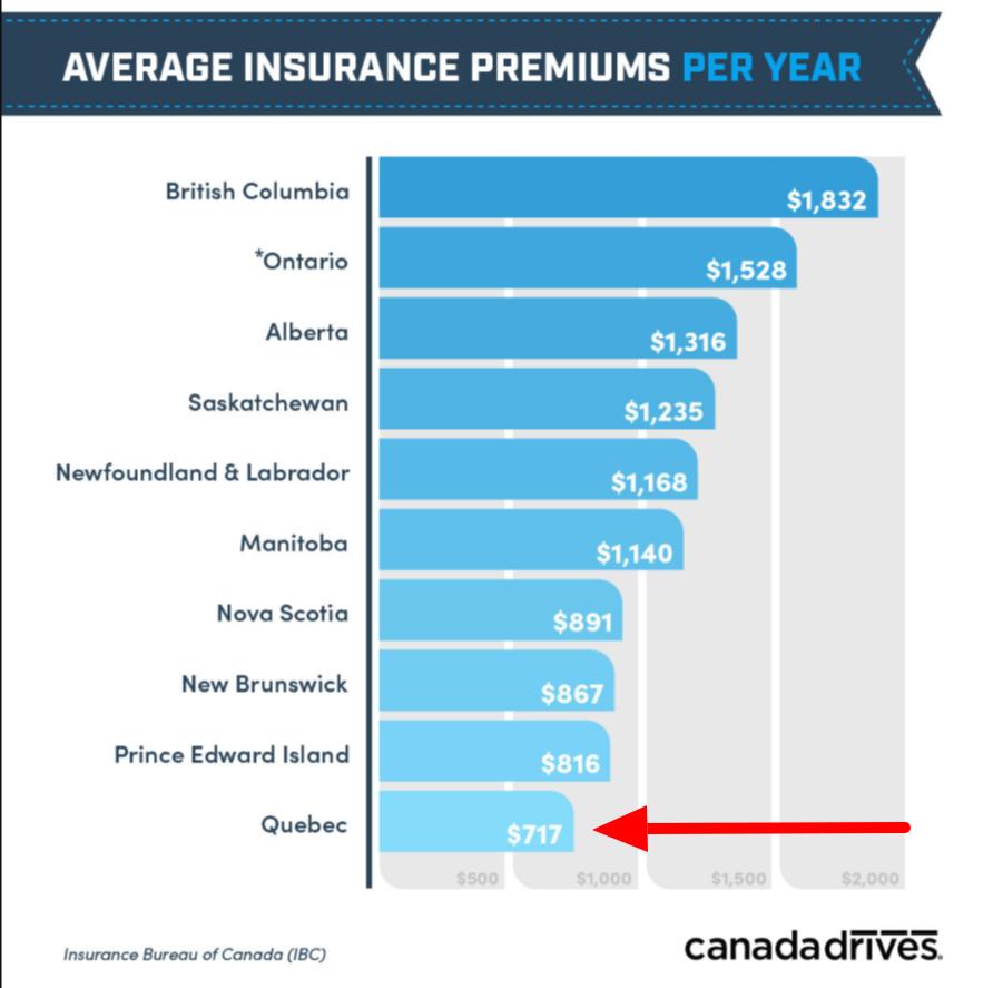 car insurance cost Quebec