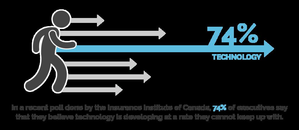 insurance lag in technology