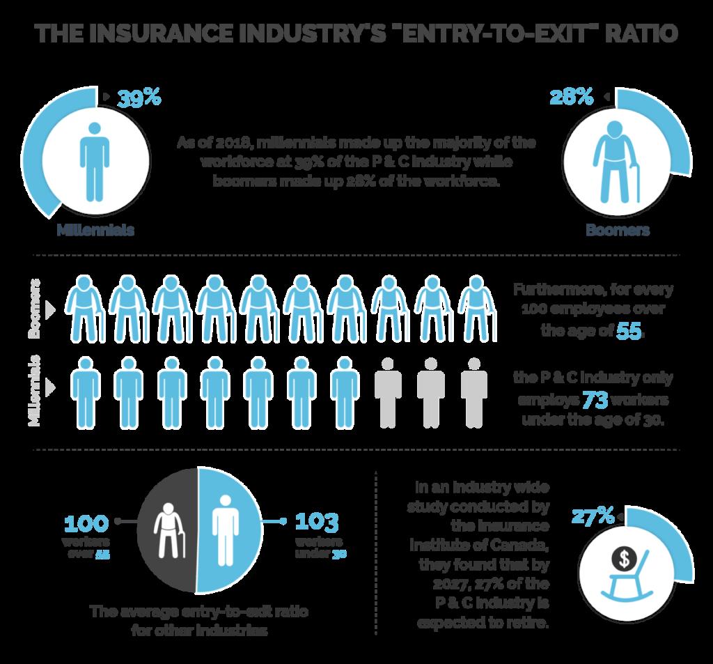 insurance industry demographics Canada