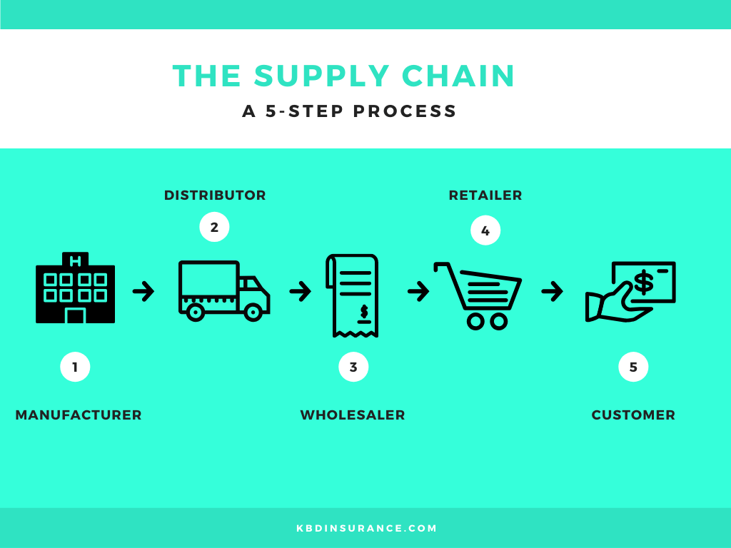 5 step process supply chain