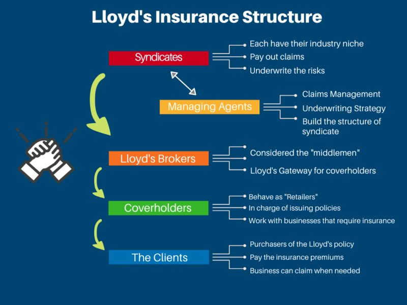 Lloyd's Insurance Structure Infographic