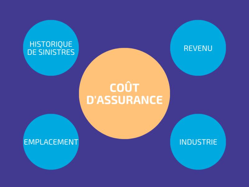 facteurs cout assurance petite entreprise