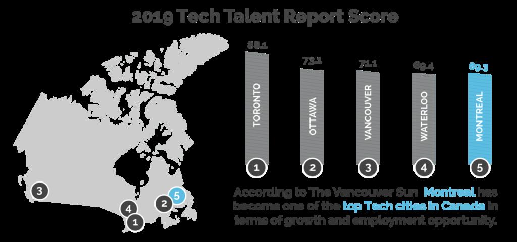 Top tech cities Canada